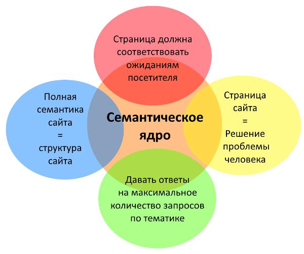 Как собрать широкое семантическое ядро