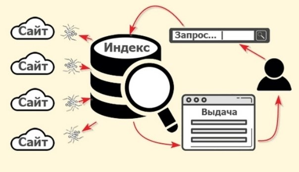 Процесс индексации сайта